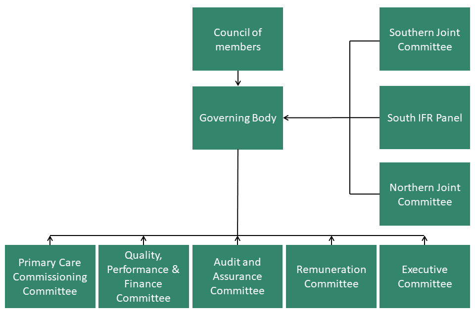 Tees Valley CCG Organisational Structure